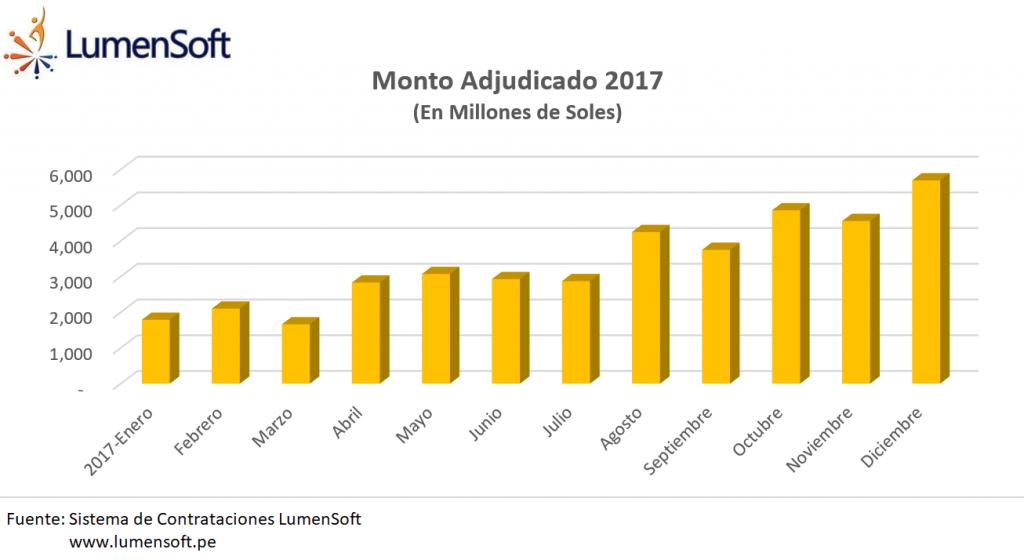 SEACE 2017: Montos adjudicado por mes (En Millones de Soles)