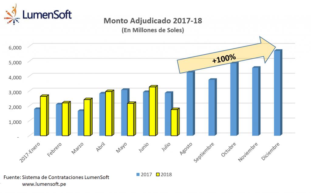 SEACE 2018: Montos adjudicado por mes (En Millones de Soles)