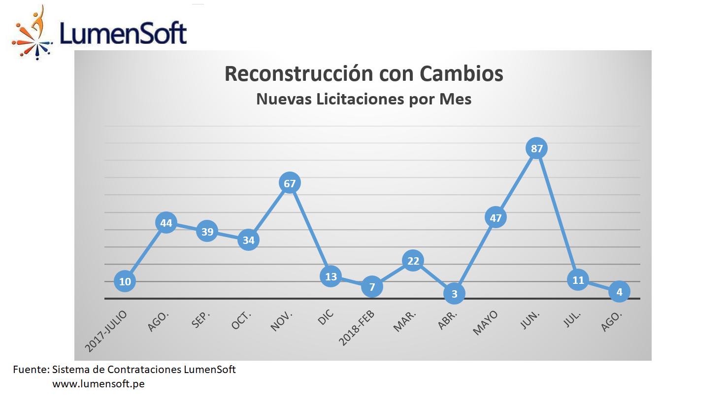 Nuevas licitaciones por mes en la Reconstrucción con Cambios