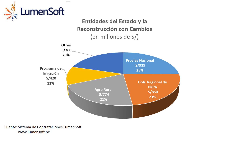 Ejecución de la inversion en la Reconstruccion con Cambios (2017-2018)