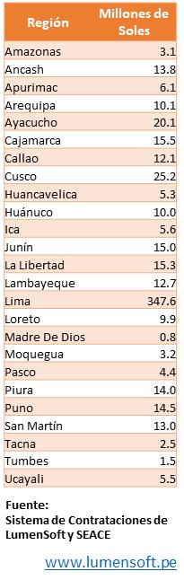 licitaciones publicas por region en tiempos del covid19
