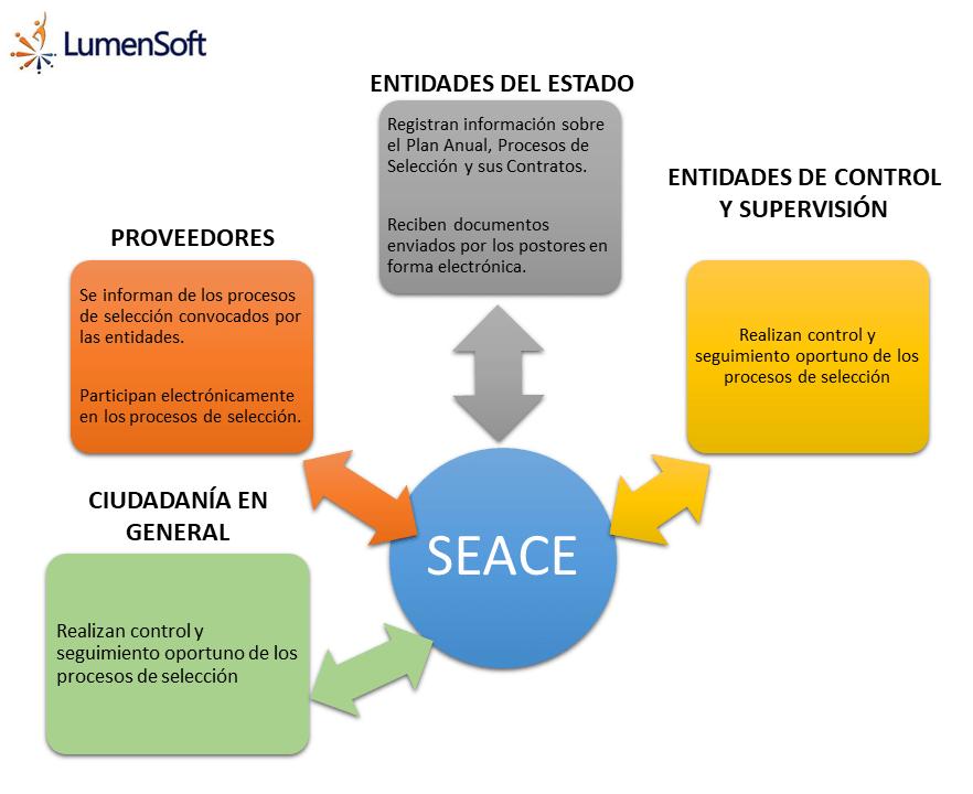 ¿Con quién interactúa el SEACE?